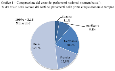 Il Parlamento Italiano è Il Più Costoso Deuropa Agoravox Italia