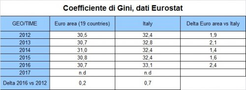 Coefficiente di Gini, fonte dati Eurostat {JPEG}