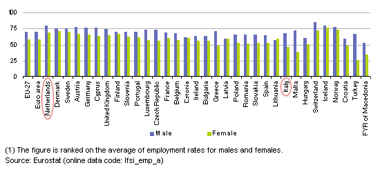 Employment_rates_by_gender,_2010_(1)_(%)